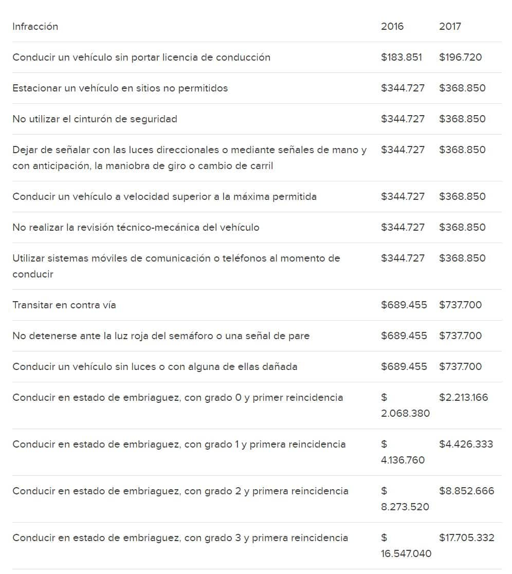 Tarifa de multas para 2017