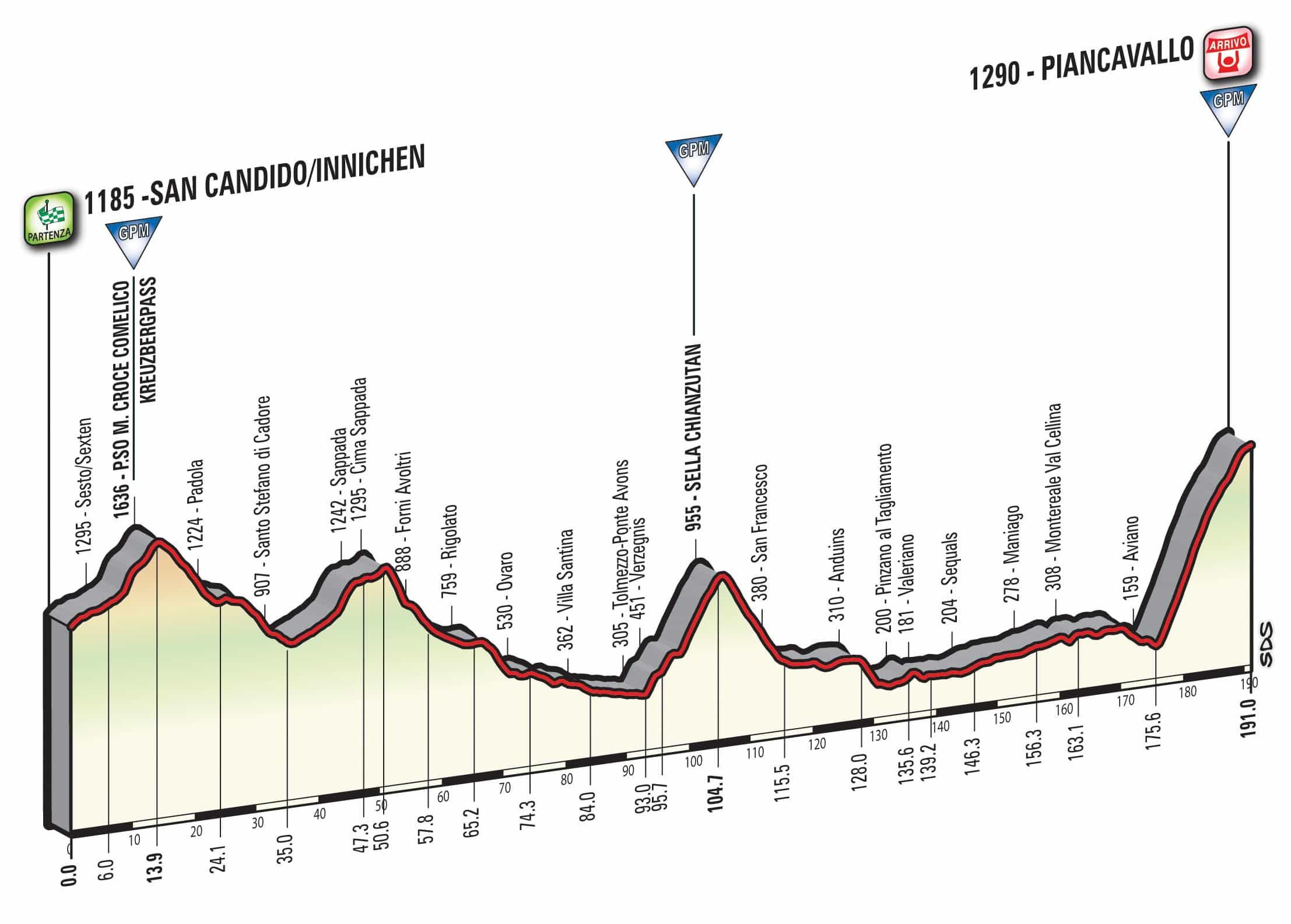 Etapa 19 - Giro de Italia
