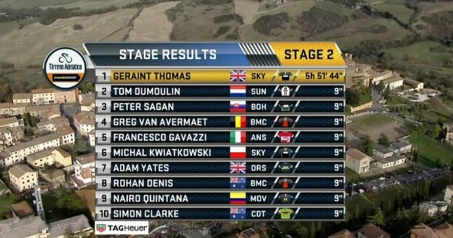 Clasificación etapa Tirreno Adriático