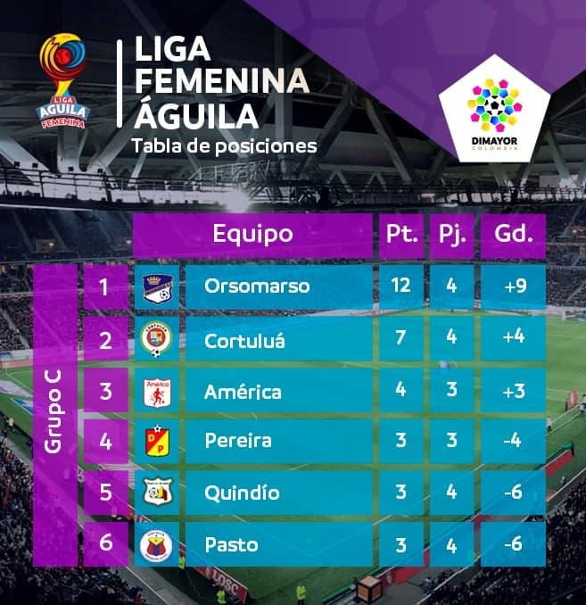 Tabla de posiciones Liga Femenina Grupo C