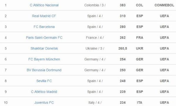 aba95e90678 Atlético Nacional fue catalogado como el mejor equipo del mundo en 2016