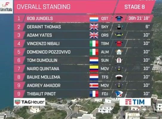 Etapa 8- Giro de Italia