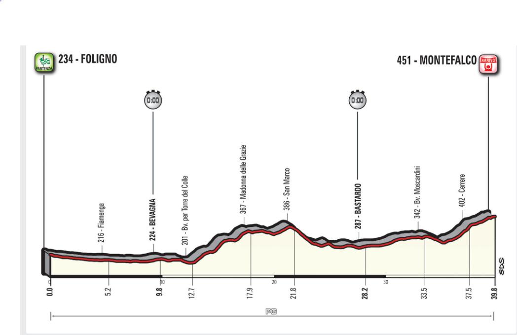 Etapa Giro de Italia mayo 16 de 2017