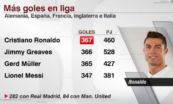 Récord Cristiano Ronaldo