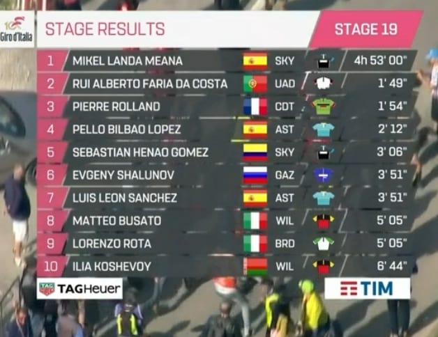 Resultados etapa 19 Giro