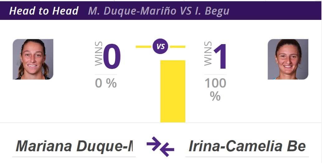Duque vs. Begu