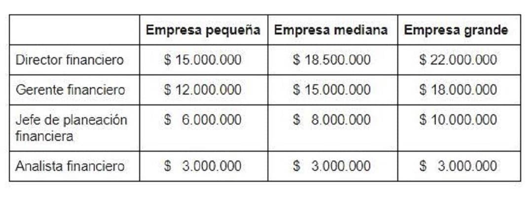 Gráfico salarios