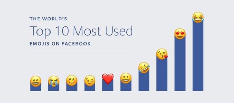 Emoticones más usados en Facebook