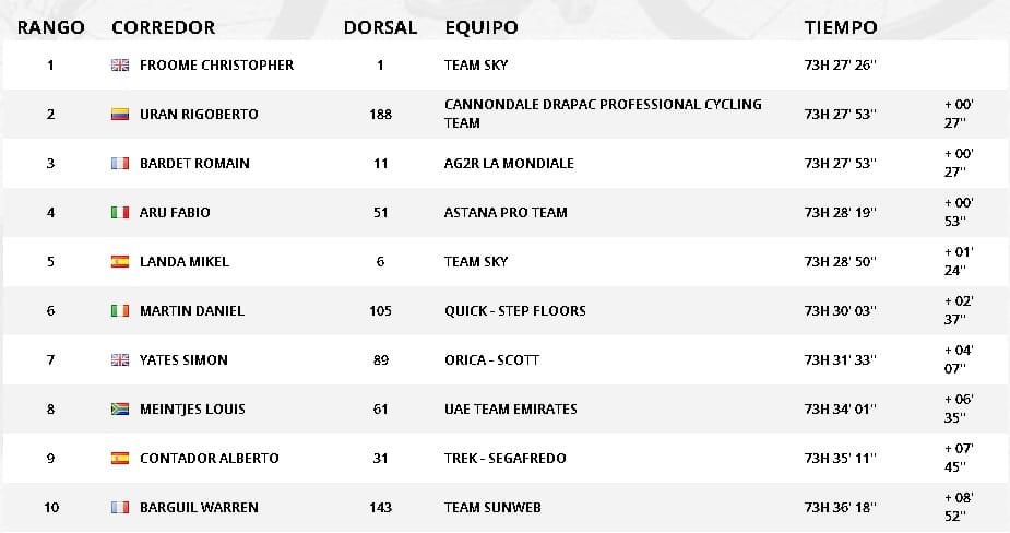 Clasificación General Tour de Francia