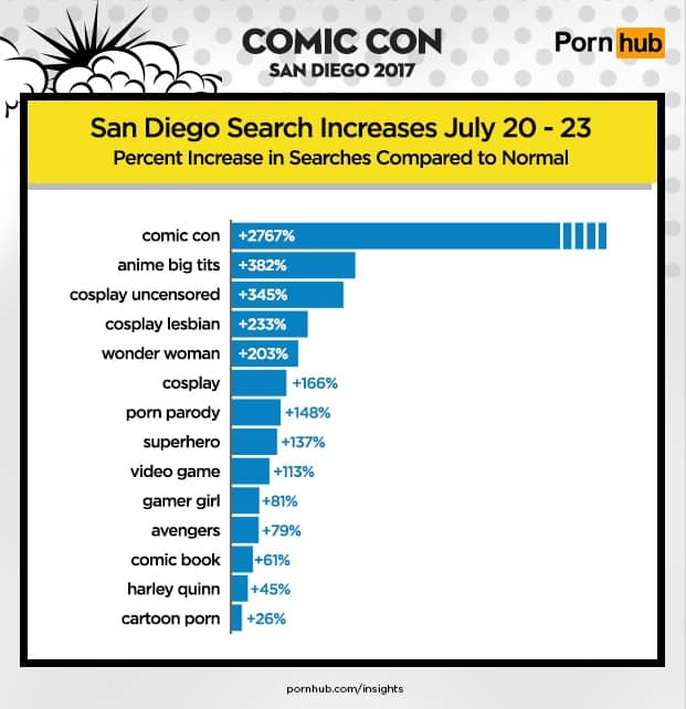 Búsquedas de Pornhub durante Comic Con 2017
