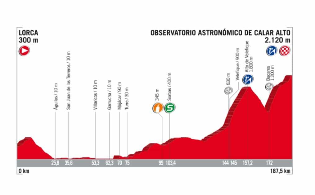 Etapa 11, La Vuelta