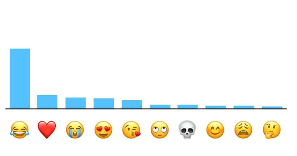 Emoticones más usados del mundo