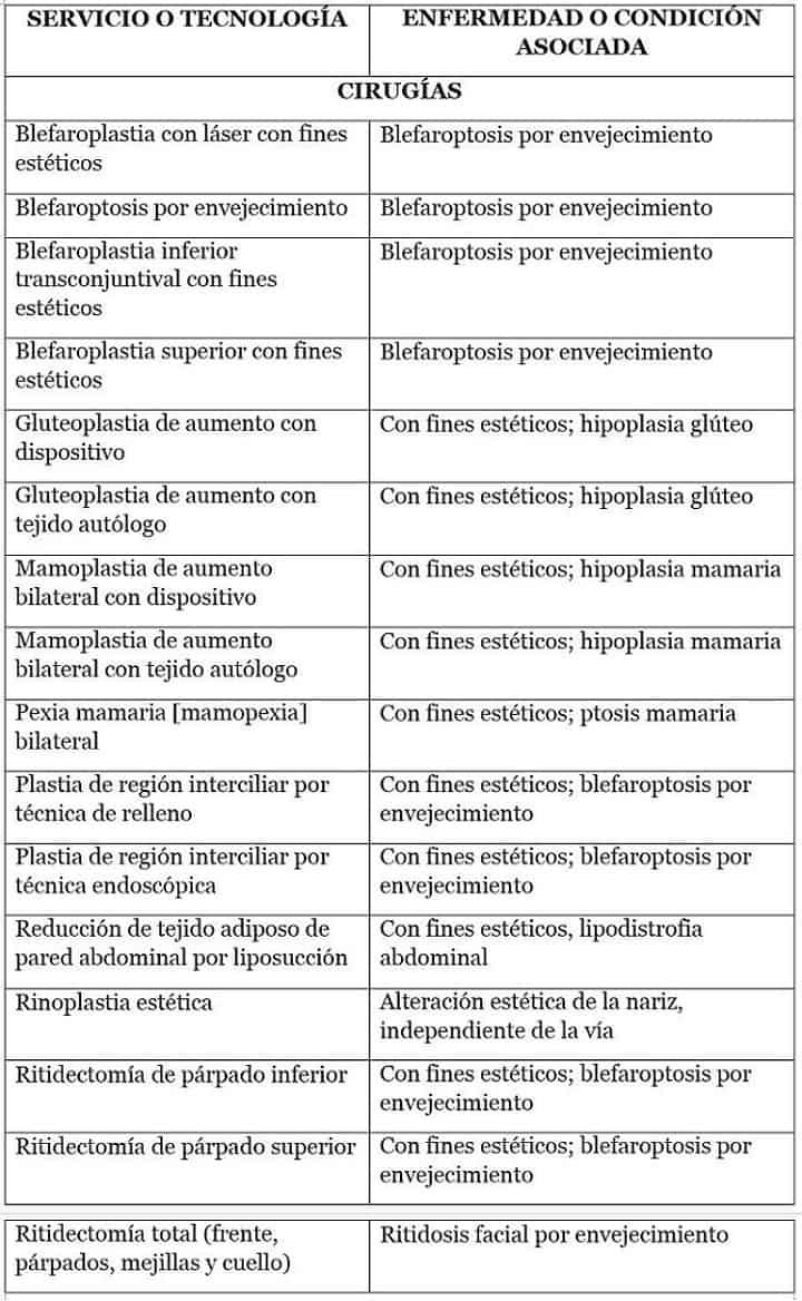 Lista cirugías