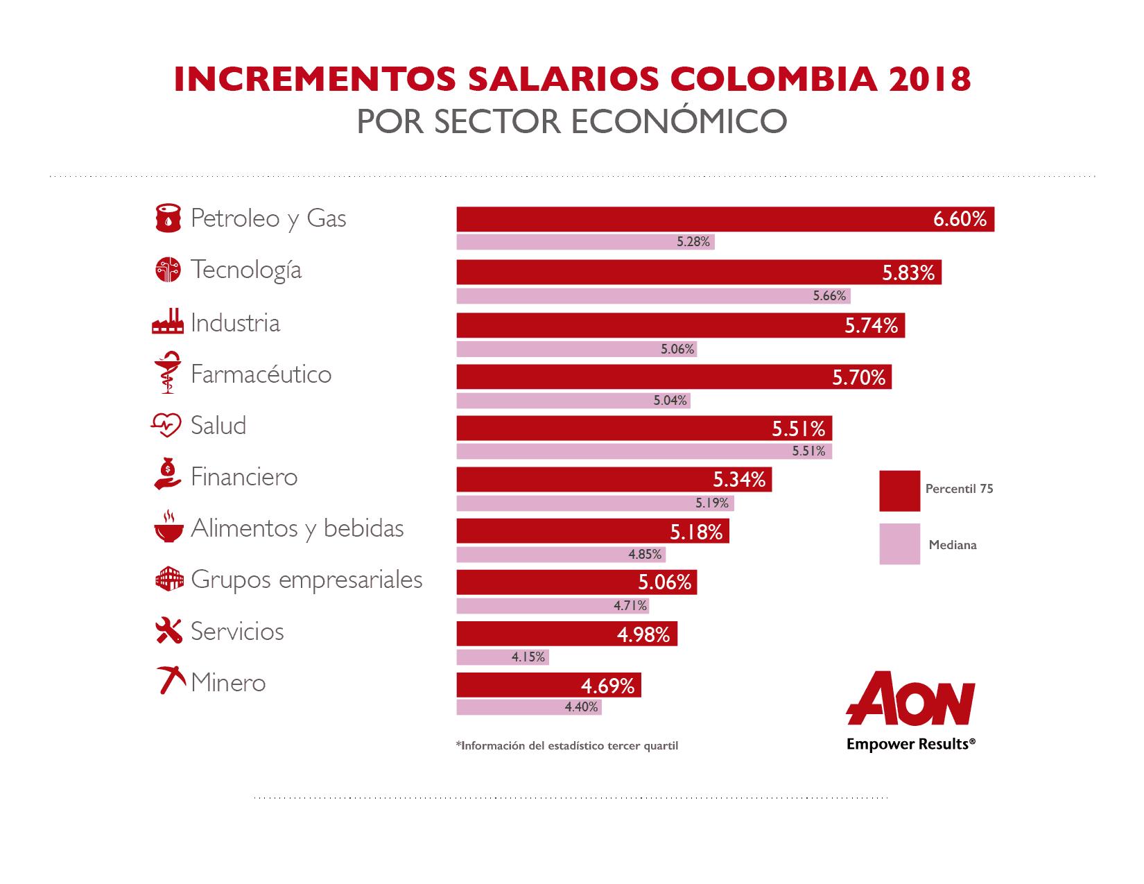 Incrementos salariales 2018-01