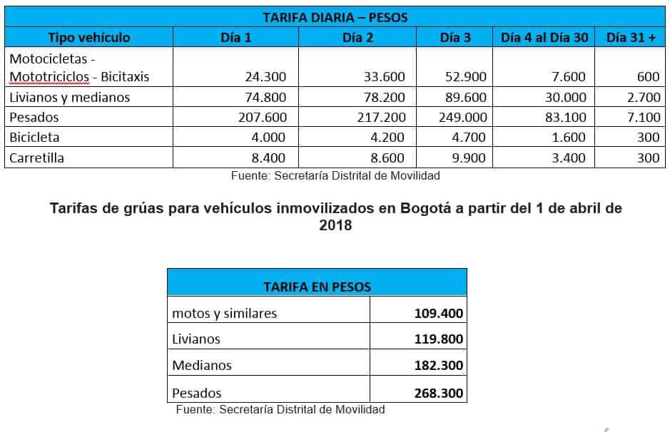 Nuevas tarifas en patios y servicio de grúas, en Bogotá