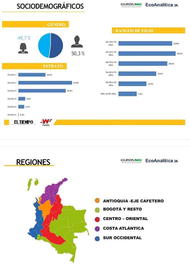 Perfil sociodemográfico encuesta Guarumo abril 2018