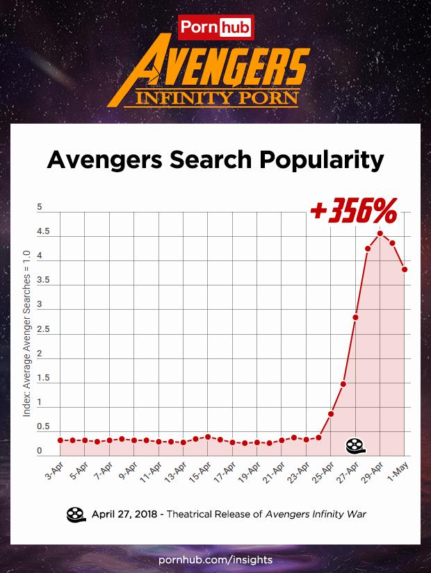 Pornhub avengers