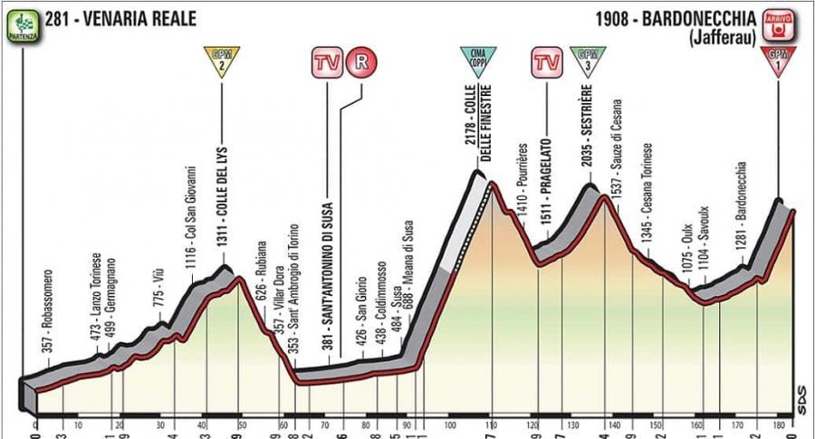 Etapa 19 del Giro de Italia