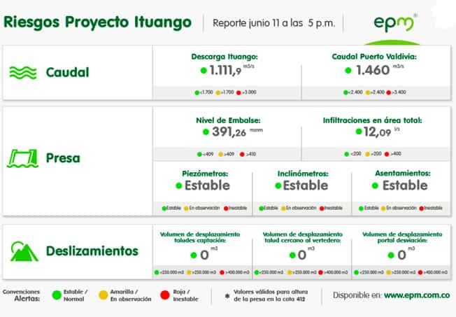 Reporte de Hidroituango junio 11