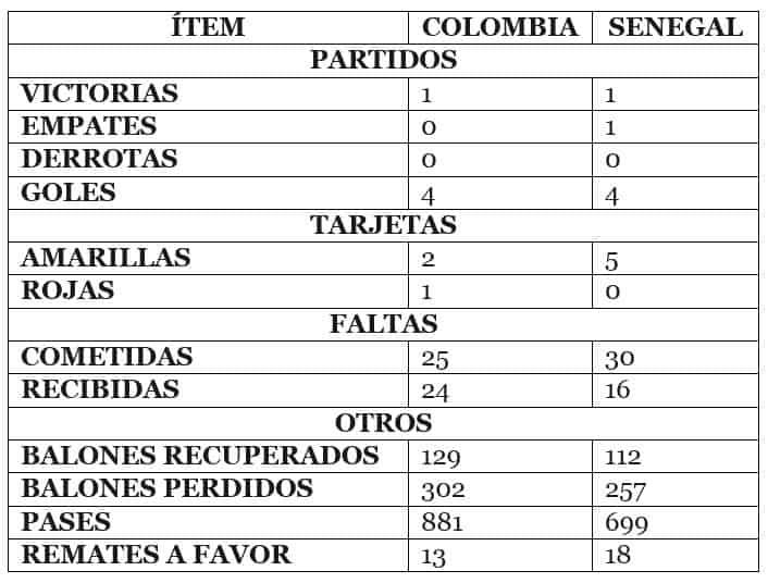 Estadísticas Colombia - Senegal