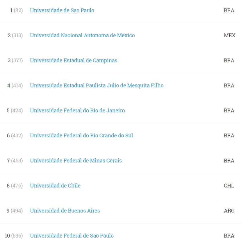 Mejores universidades en investigación de Latinoamérica