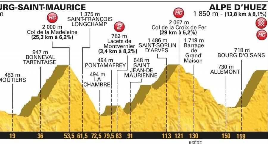 Etapa 12 del Tour de Francia