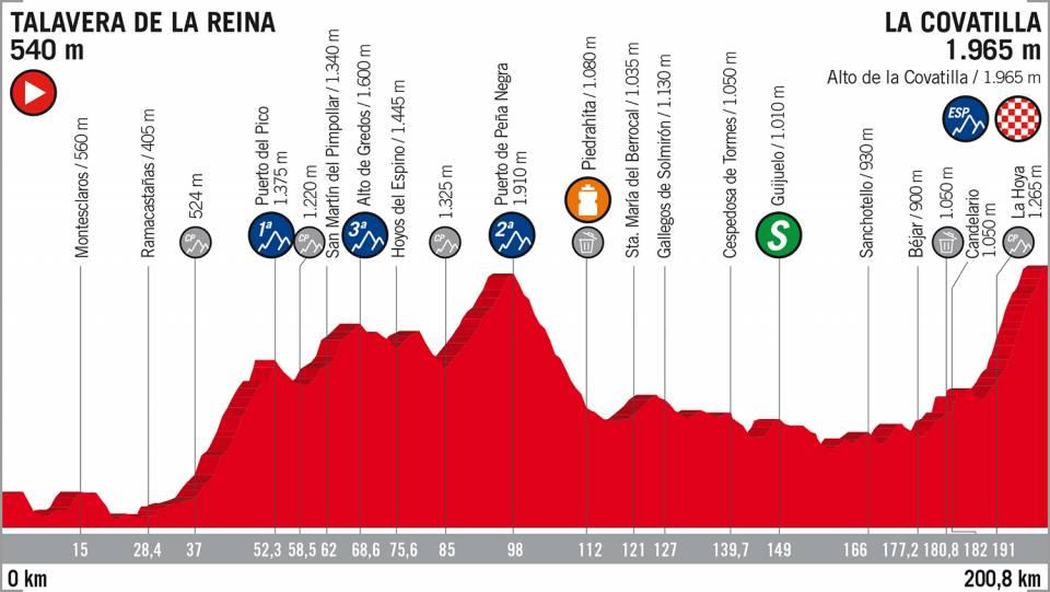 Perfíl de la etapa 9 de La Vuelta