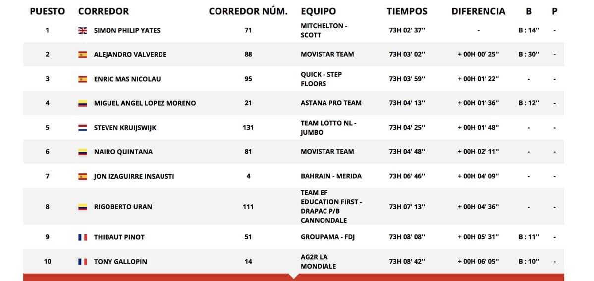 Clasificación general de La Vuelta, tras etapa 18
