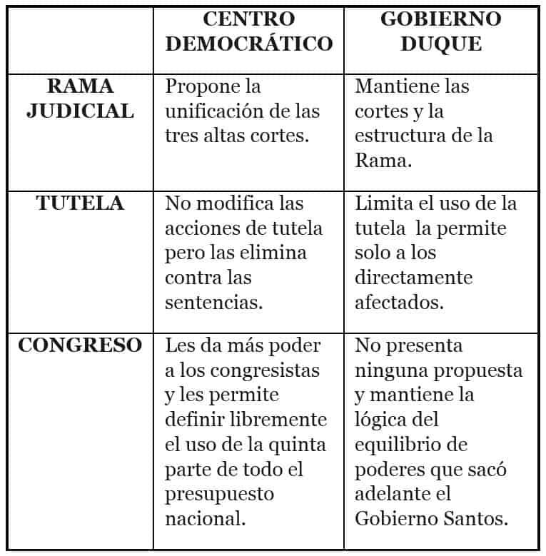 Diferencias Reforma Justicia