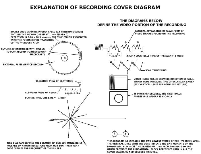 Instrucciones Golden Record