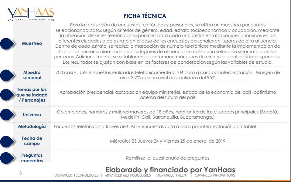 Ficha técnica encuesta Yanhass enero 2019