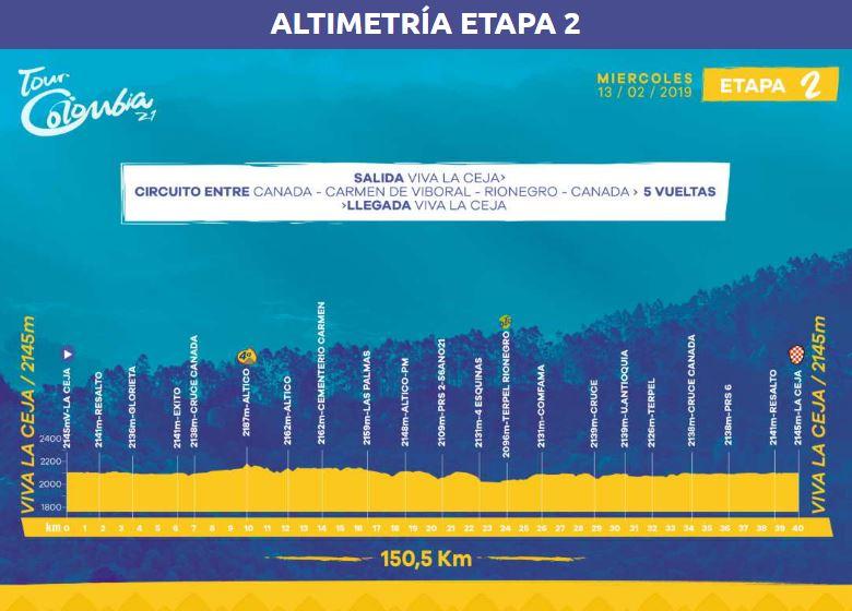 Etapa 2 Tour Colombia