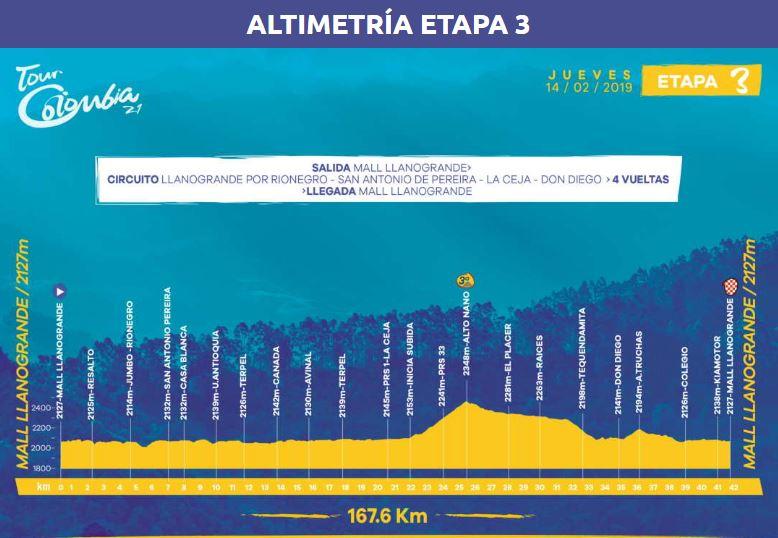 Etapa 3 Tour Colombia