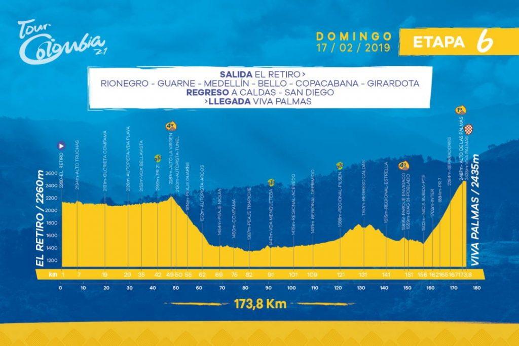 Altimetría etapa 6 del Tour Colombia 2.1