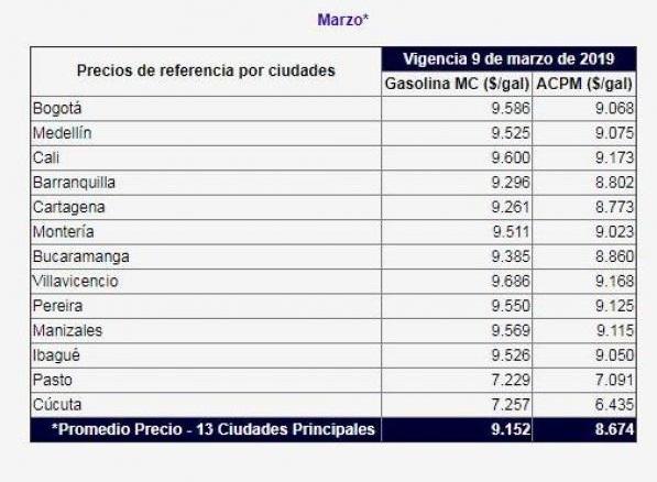 Precios de la Gasolina en marzo 2019