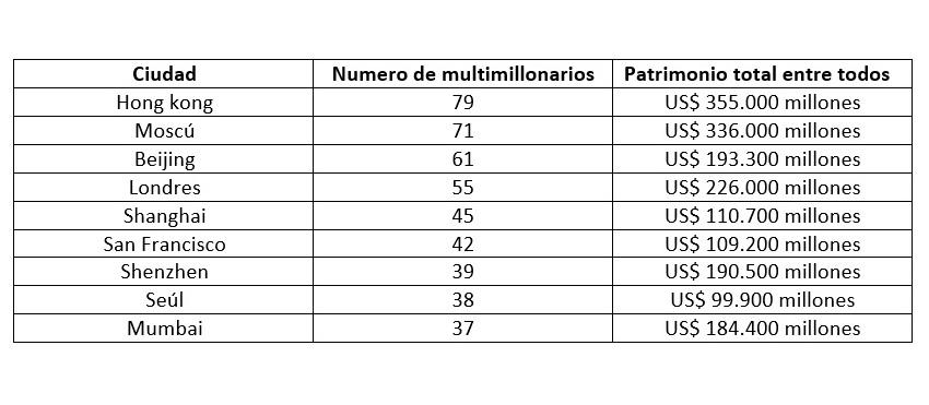 Listado de ciudades donde viven los multimillonarios.