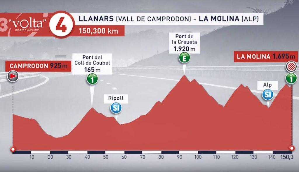 Etapa 4 Vuelta a Cataluña