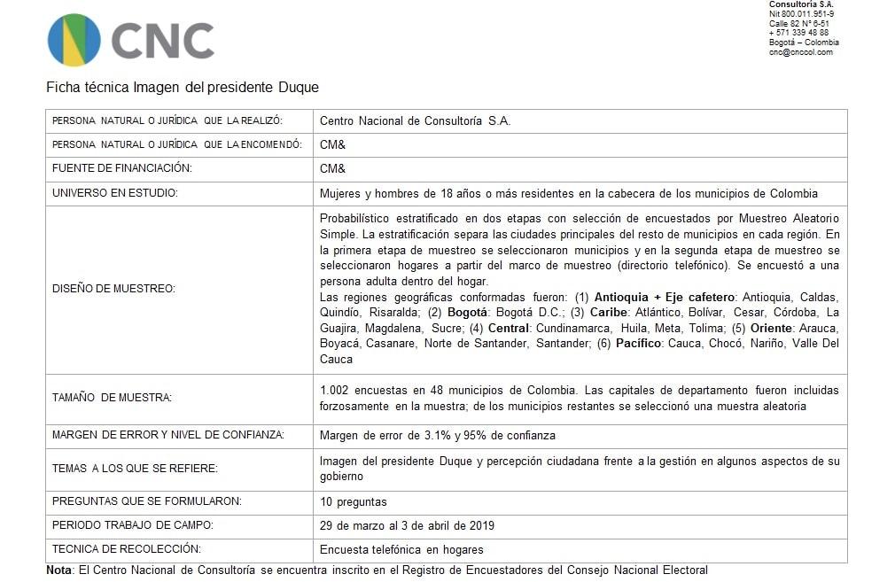 Ficha técnica de la encuesta del CNC en marzo de 2019