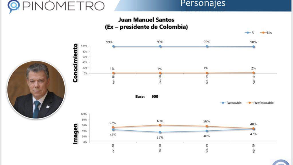 Imagen favorable de Juan Manuel Santos, según Pulso País