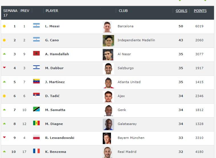 Ránking de los más goleadores del mundo hasta abril de 2019
