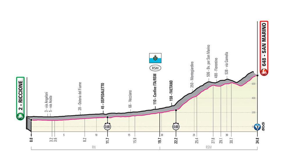 Etapa 9 Giro
