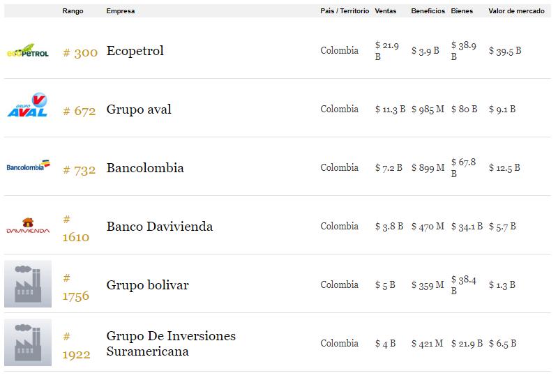 Posiciones de las 6 empresas colombianas ubicadas entre las 2.000 más grandes del mundo