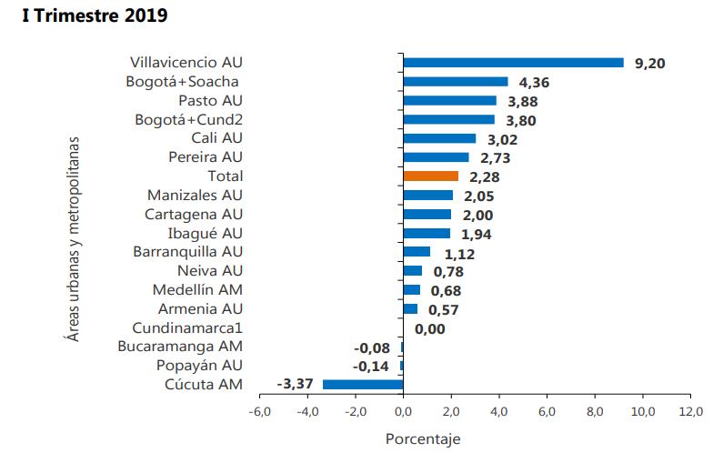 Variaciones por ciudades durante el primer trimestre de 2019