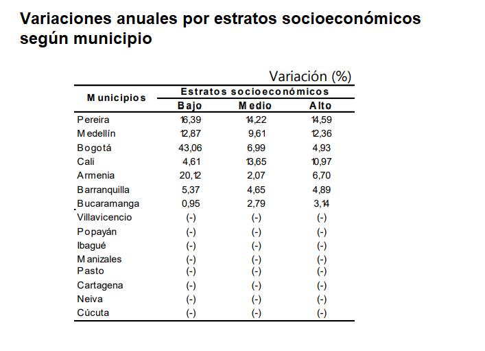 Variaciones anuales por estratos socioeconómicos según municipio
