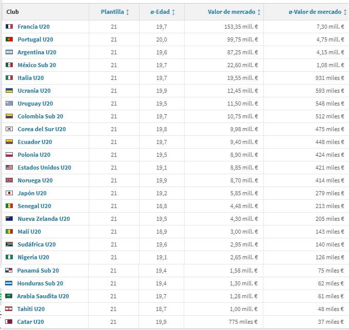 Lista completa de Selecciones Mundial Sub-20 2019