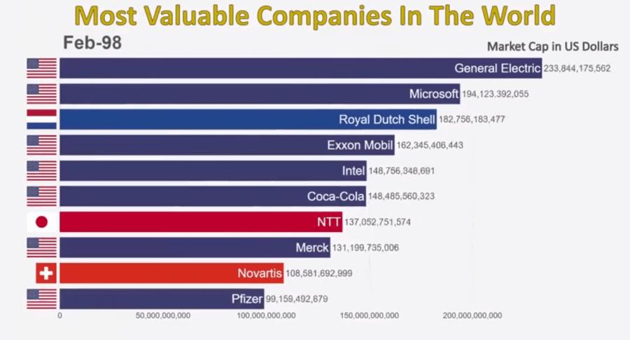 Evolución de las empresas más valoradas del mundo