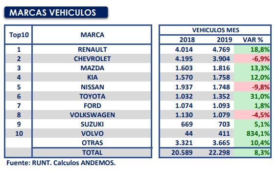 Venta de vehículos (mayo 2019)