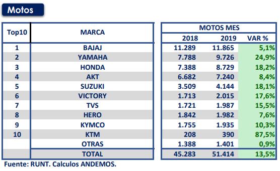 Venta de motos (mayo 2019)
