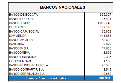 Lista de ganancias de bancos nacionales