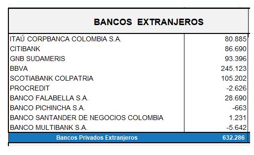Ganancias de bancos extranjeros